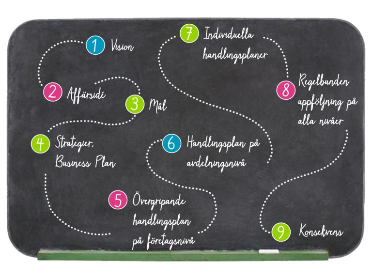 Nio steg. 1: Vision, 2: Affärsidé, 3: Mål, 4: Strategier och Business Plan, 5: Handlingsplan på företagsnivå, 6: Handlingsplan på avdelningsnivå, 7: Individuella handlingsplaner, 8: Regelbunden uppföljning, 9: Konsekvenser.