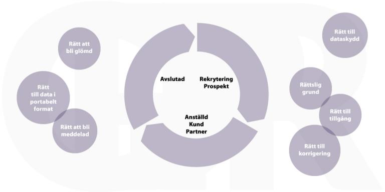 """GDPR med cirkel som beskriver flödet från """"Rekrytering / Prospekt"""" till """"Anställd / Kund / Partner"""" till """"Avslutad""""."""
