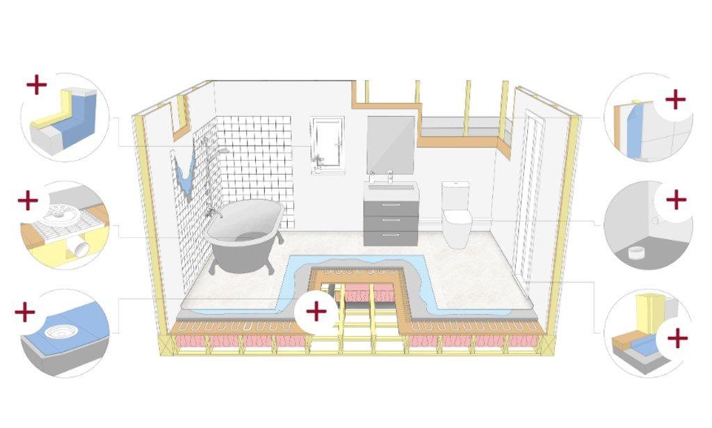 Bildexempel från utbildningen om säkra våtrum där kursdeltagaren ska klicka på markörerna för att läsa mer.