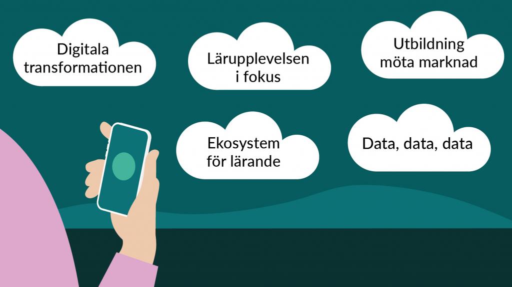 """Tecknad bild med fem moln på himmel. På respektive moln texterna """"Digitala transformationen"""", """"Lärupplevelsen i fokus"""", """"Utbildning möta marknad"""", """"Ekosystem för lärande"""" samt """"Data, data, data""""."""