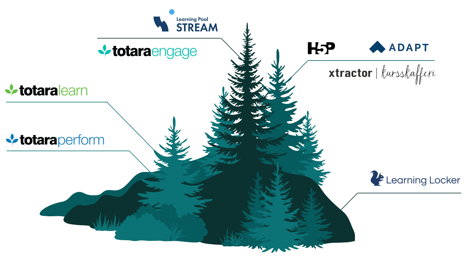 Träd med logotyper: Totara Learn, Totara Engage, Totara Perform, Stream, H5P, Adapt Builder, Xtractor kursskafferi samt Learning Locker.